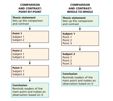 steps of organization in comparison/ contrast essays